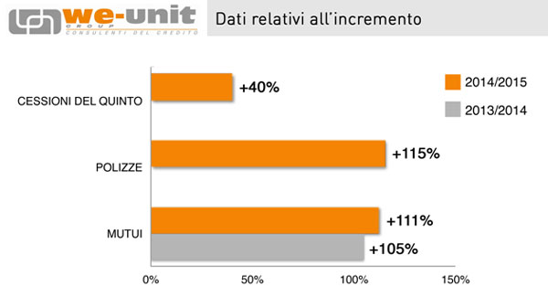 grafico incremento mutui